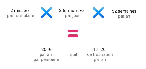 Calcul du coût d'une erreur de design