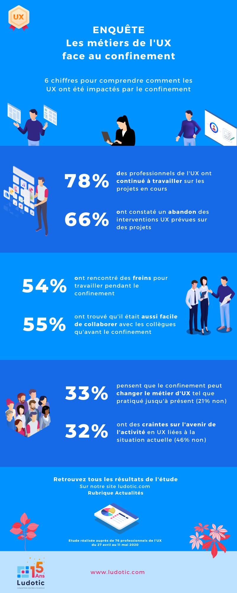 Infographie : Synthèse des résultats de l'enquête les métiers de l'UX face au confinement