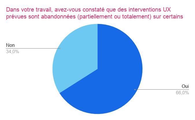 Graphique de l'abandon des interventions UX prévues