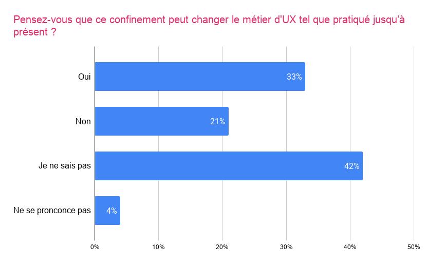 Graphique sur les conséquences du confinement pour le métier d'UX