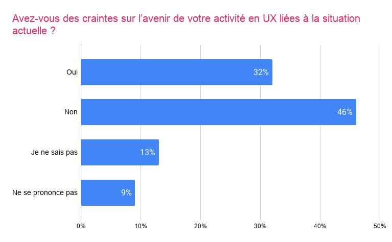 Graphique sur les craintes sur l'avenir de l'activité en UX