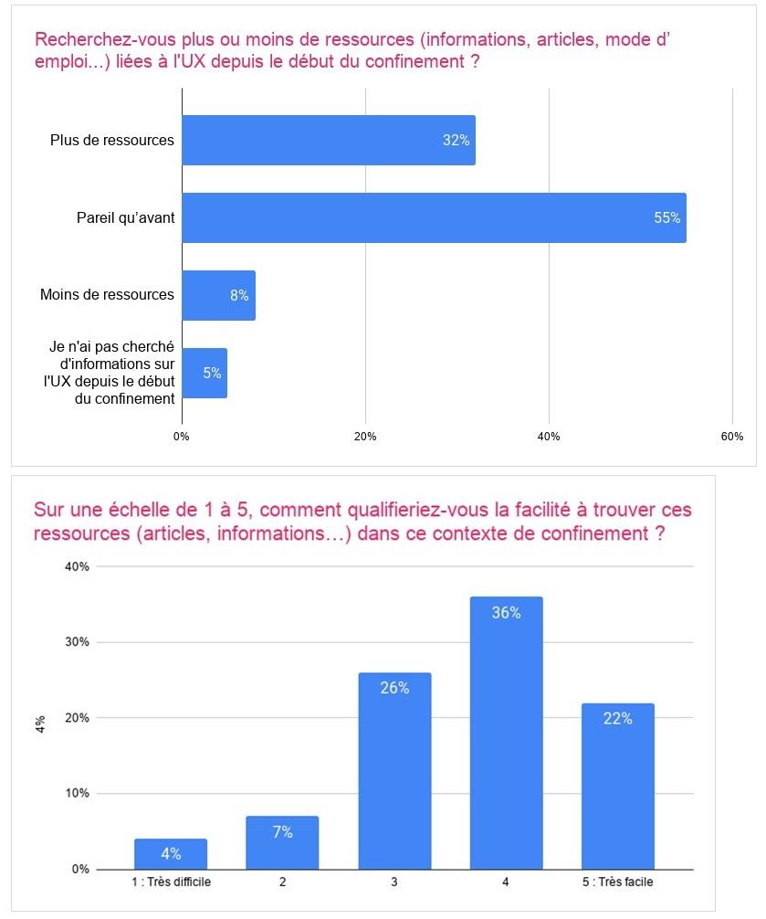 Graphiques sur la recherche de ressources (informations, articles...)