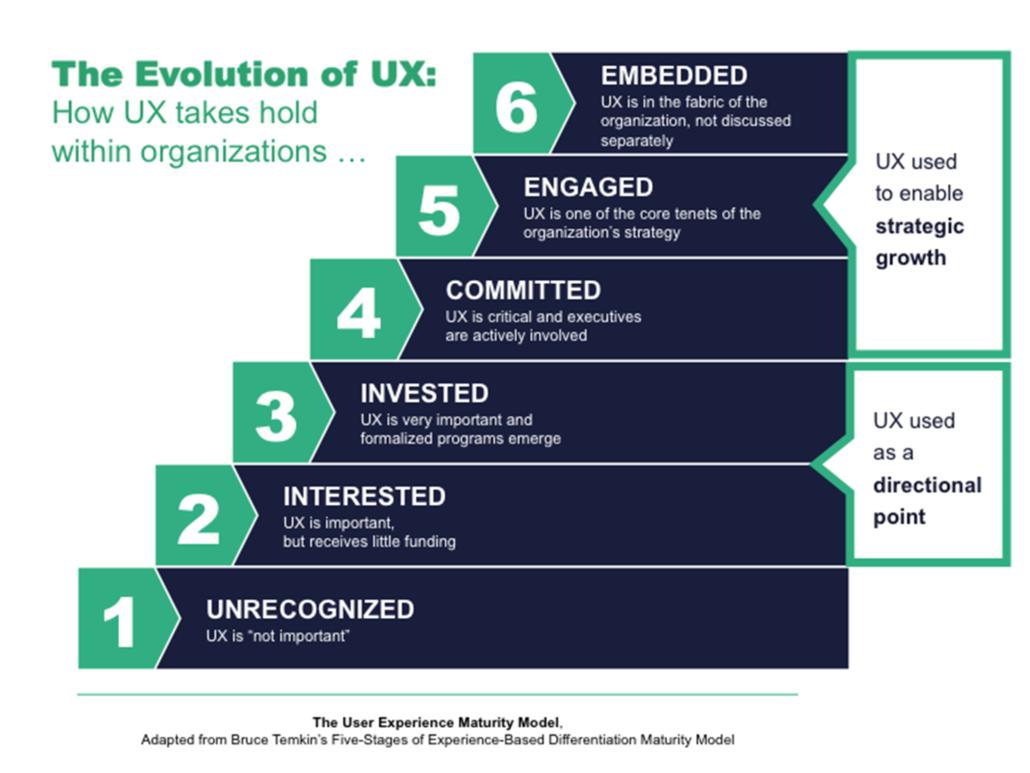 Exemple de modèle de maturité UX en six étapes