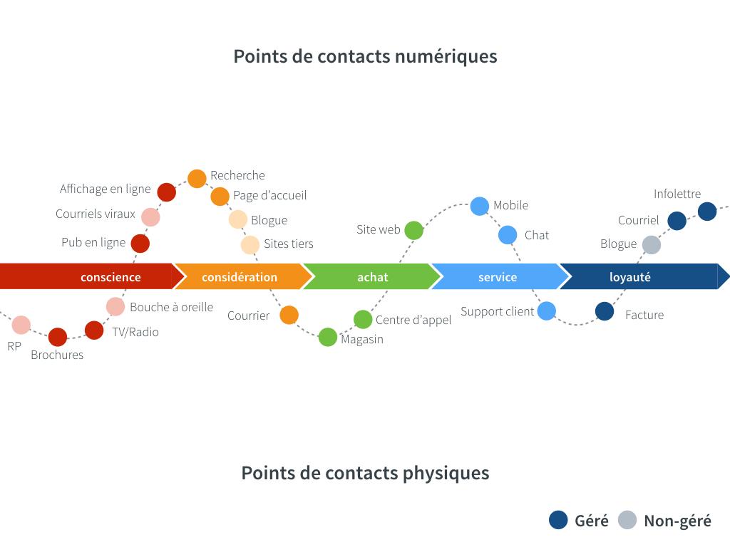 Une représentation d'un parcours utilisateur, avec tous ses points de contact physiques et digitaux, lors d'un processus d'achat