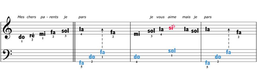 Exemple de dataviz : partition pour débutant. Le nom des notes et leur temps (durée) sont clairement affichées.