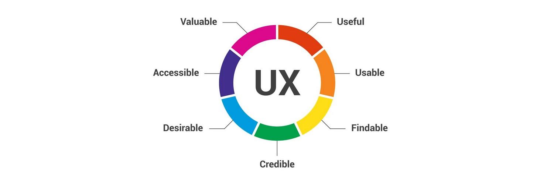 Diagramme de l'Expérience Utilisateur (UX) de Peter Morville