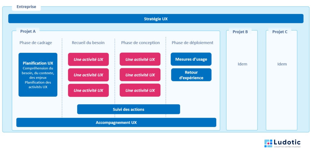 L'UX Strategy permet d'avoir une approche cohérente quelque soit le projet, de partager la vision du processus de conception centré-utilisateurs, et de quantifier le travail réalisé.