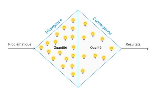 La problématique alimente la phase de divergence : l'objectif est de trouver un maximum d'idées, pour en phase de divergence, privilégier la qualité des idées pour arriver à un résultat répondant à la problématique