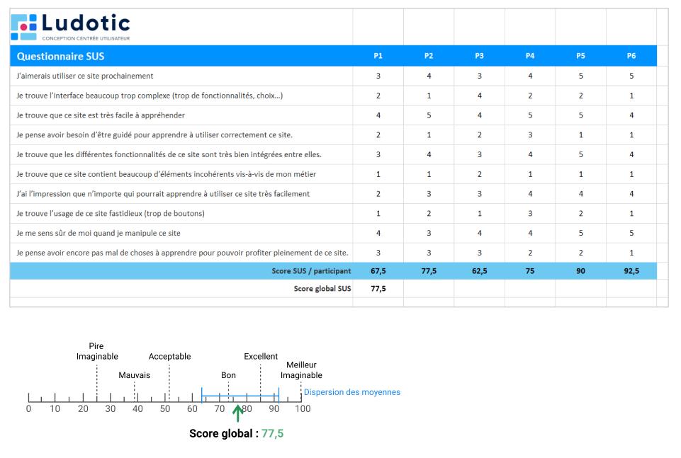 Un questionnaire SUS en fin de test, juste après l'interaction, permet d'analyser le ressenti des participants sur la facilité d'usage et d'apprentissage du site testé.