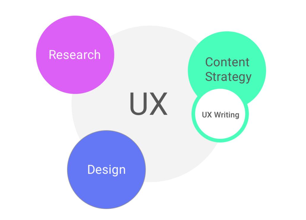 L'UX Writing s'inscrit dans la stratégie globale de l'UX : recherche, design, content strategy